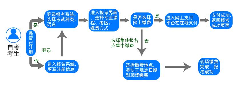 自考报名流程.jpg